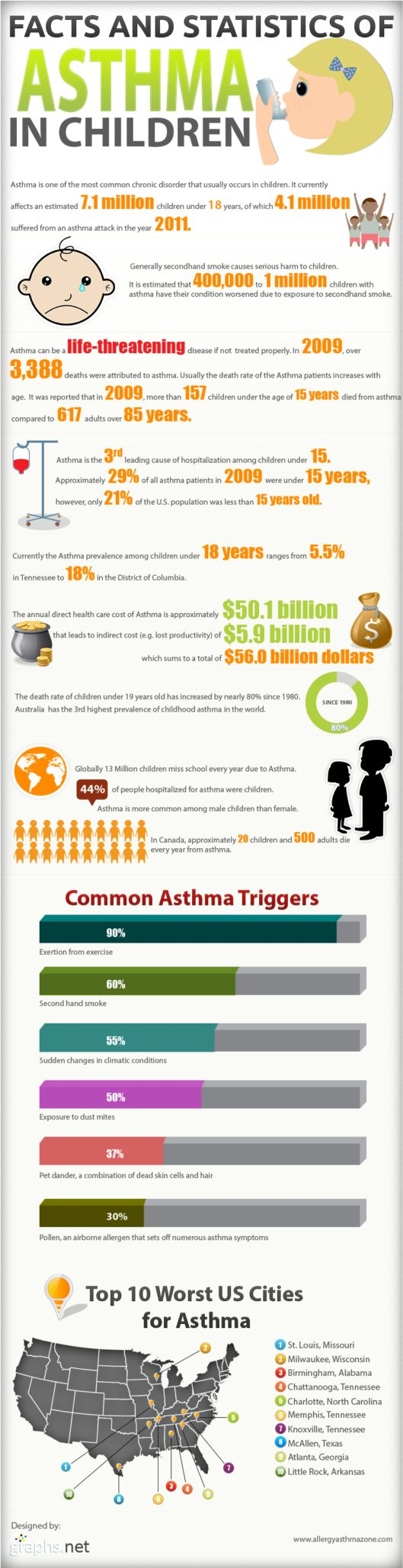 Facts And Statistics Of Childhood Asthma